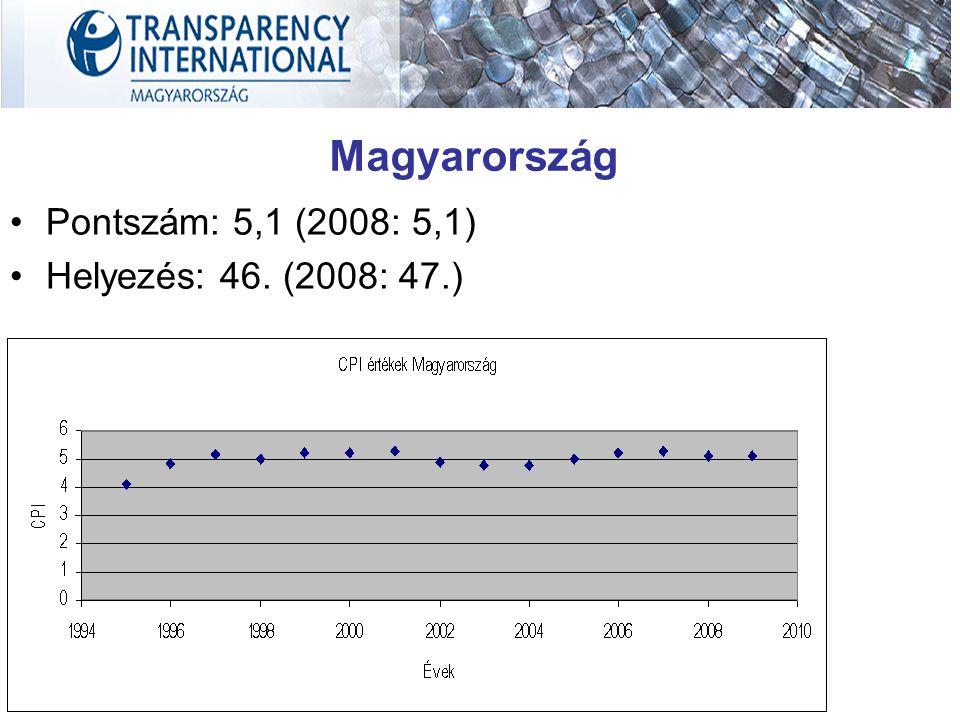 Magyarország Pontszám: 5,1 (2008: 5,1) Helyezés: 46. (2008: 47.)