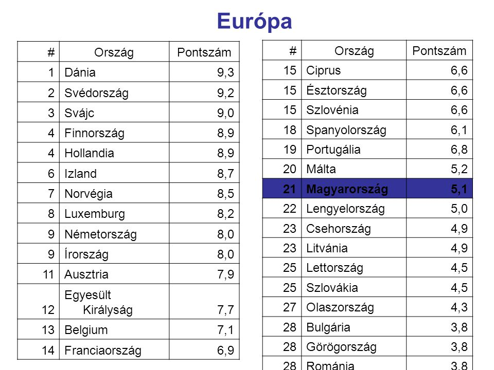 Európa # Ország Pontszám 1 Dánia 9,3 2 Svédország 9,2 3 Svájc 9,0 4