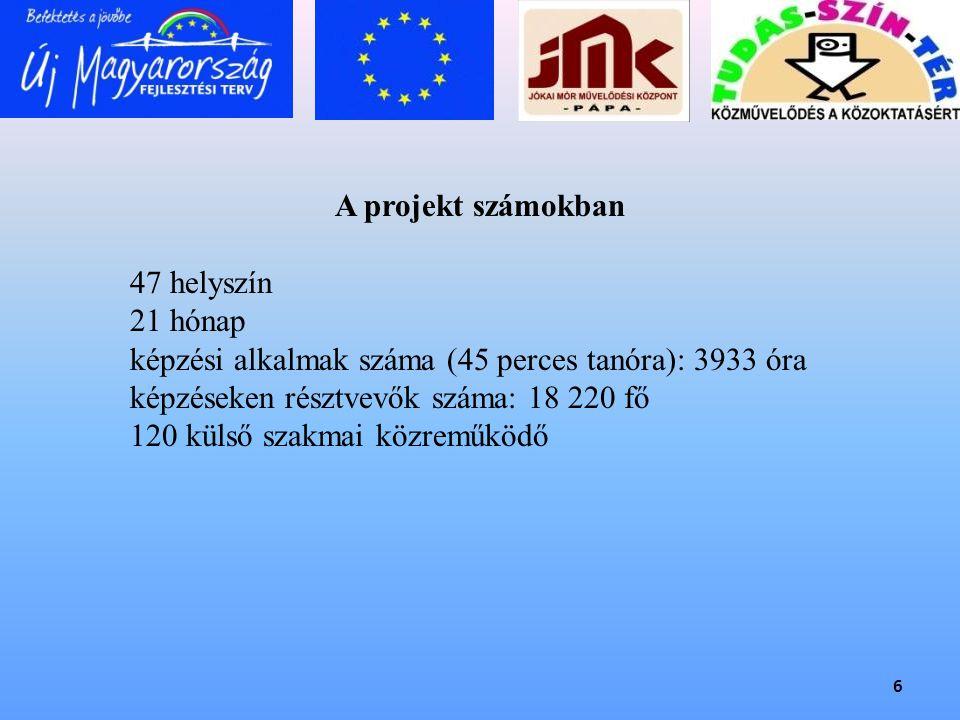 A projekt számokban 47 helyszín. 21 hónap. képzési alkalmak száma (45 perces tanóra): 3933 óra. képzéseken résztvevők száma: 18 220 fő.