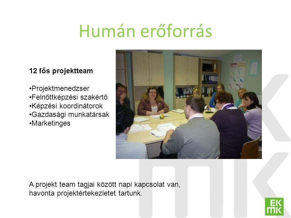 Humán erőforrás 12 fős projektteam Projektmenedzser
