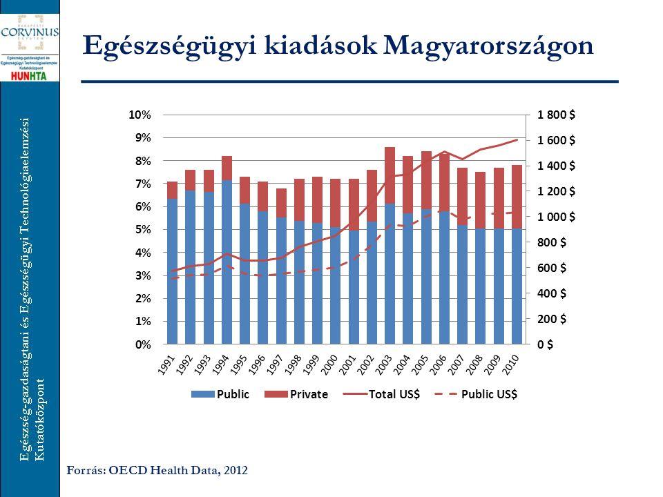 Egészségügyi kiadások Magyarországon