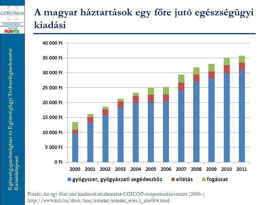 A magyar háztartások egy főre jutó egészségügyi kiadási