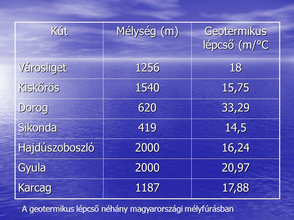 Geotermikus lépcső (m/°C