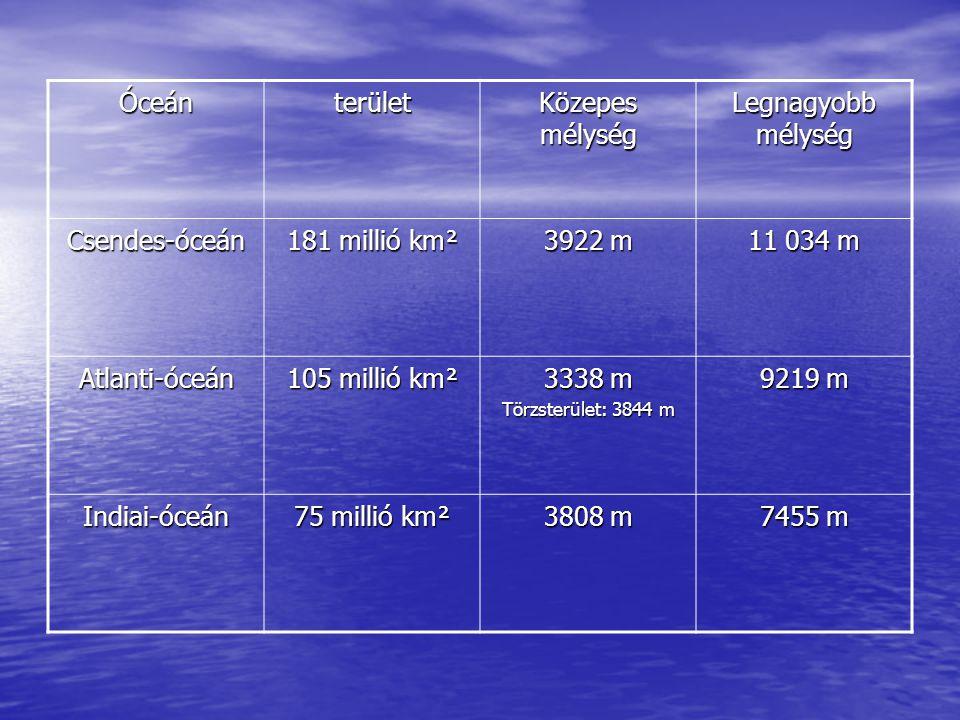 Óceán terület Közepes mélység Legnagyobb mélység Csendes-óceán