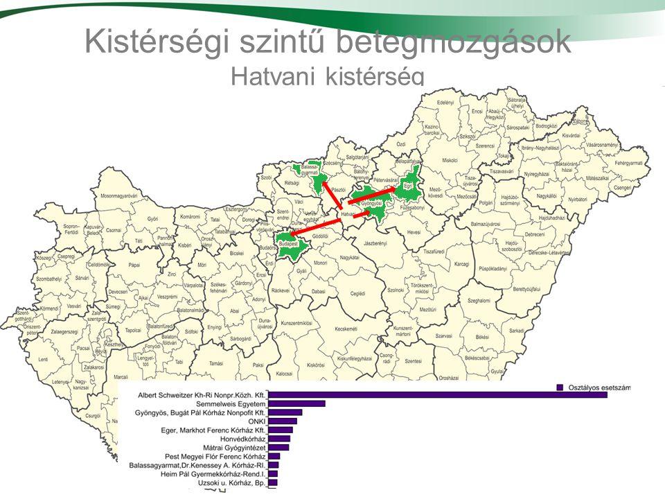 Kistérségi szintű betegmozgások Hatvani kistérség