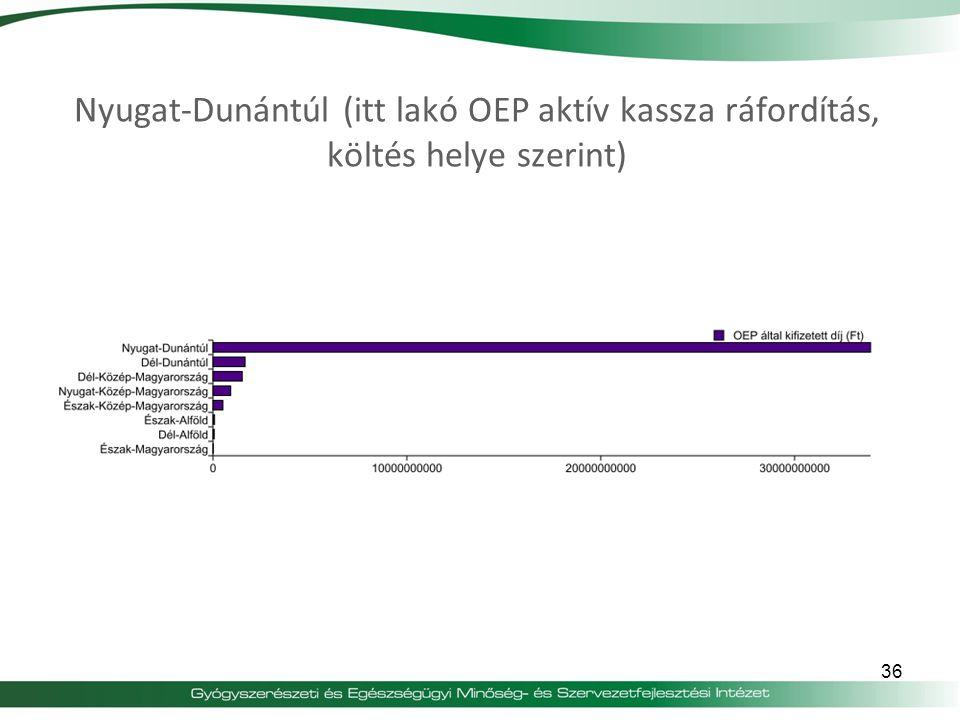 Nyugat-Dunántúl (itt lakó OEP aktív kassza ráfordítás, költés helye szerint)