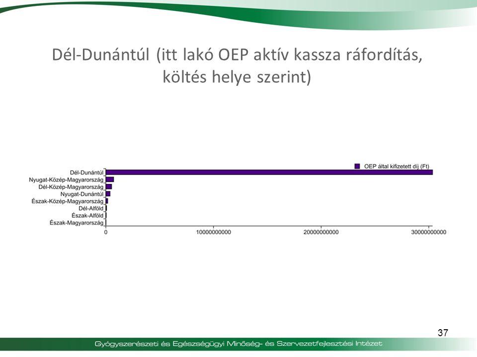Dél-Dunántúl (itt lakó OEP aktív kassza ráfordítás, költés helye szerint)