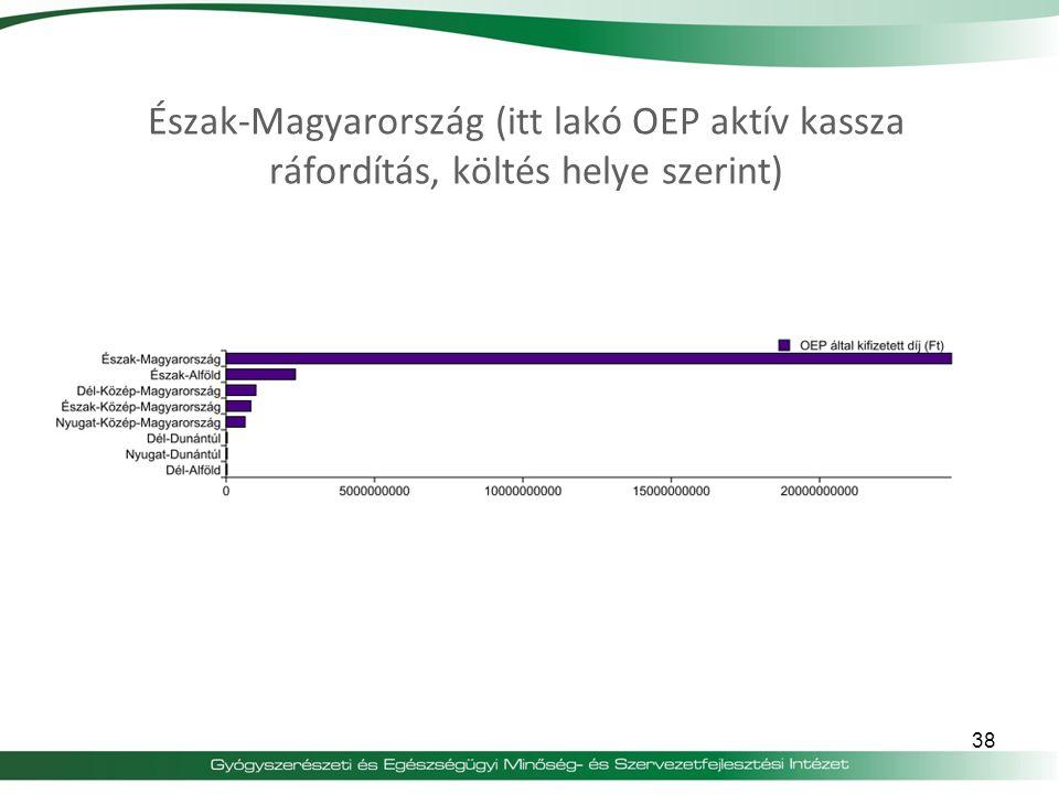 Észak-Magyarország (itt lakó OEP aktív kassza ráfordítás, költés helye szerint)