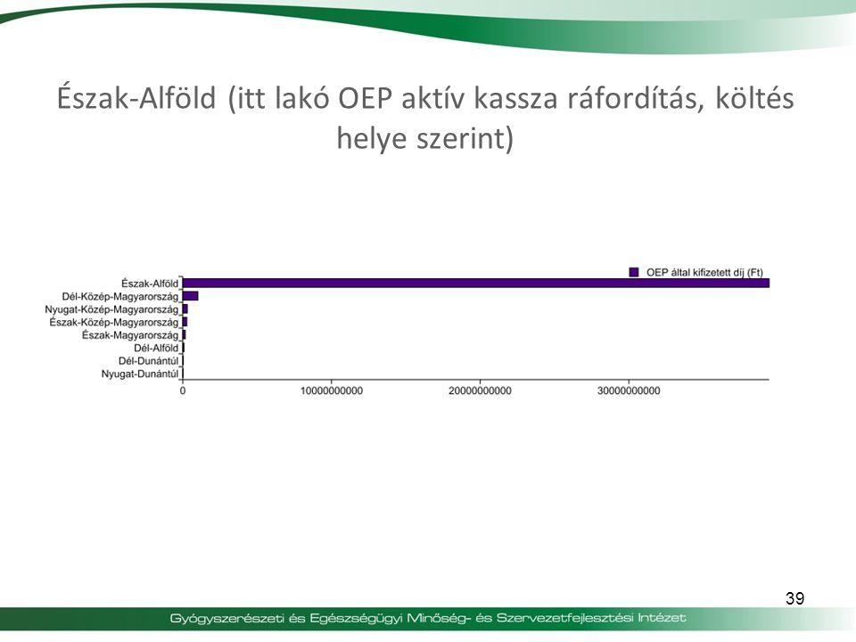 Észak-Alföld (itt lakó OEP aktív kassza ráfordítás, költés helye szerint)
