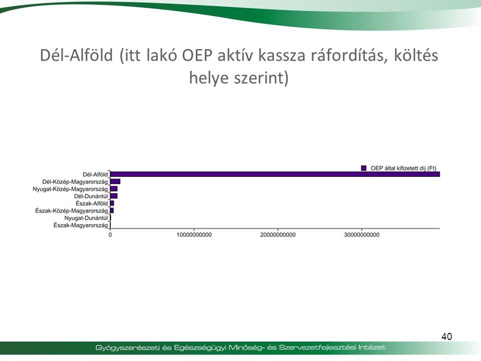 Dél-Alföld (itt lakó OEP aktív kassza ráfordítás, költés helye szerint)