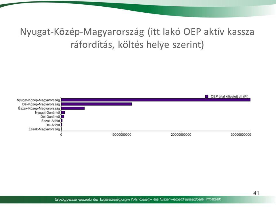Nyugat-Közép-Magyarország (itt lakó OEP aktív kassza ráfordítás, költés helye szerint)