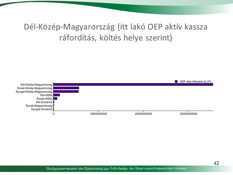 Dél-Közép-Magyarország (itt lakó OEP aktív kassza ráfordítás, költés helye szerint)
