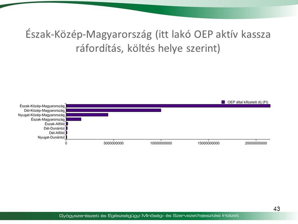 Észak-Közép-Magyarország (itt lakó OEP aktív kassza ráfordítás, költés helye szerint)