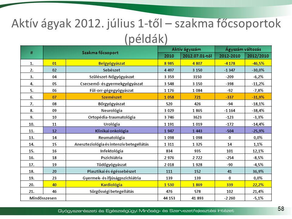 Aktív ágyak 2012. július 1-től – szakma főcsoportok (példák)