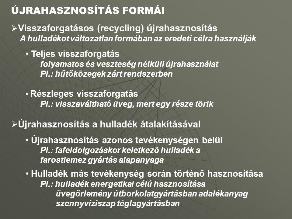 ÚJRAHASZNOSÍTÁS FORMÁI