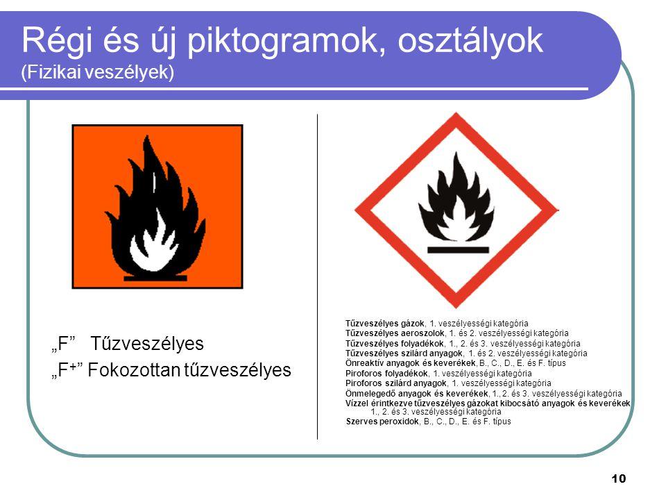 Régi és új piktogramok, osztályok (Fizikai veszélyek)