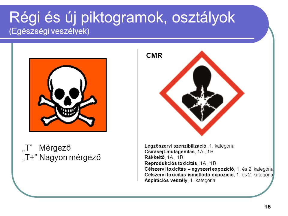 Régi és új piktogramok, osztályok (Egészségi veszélyek)