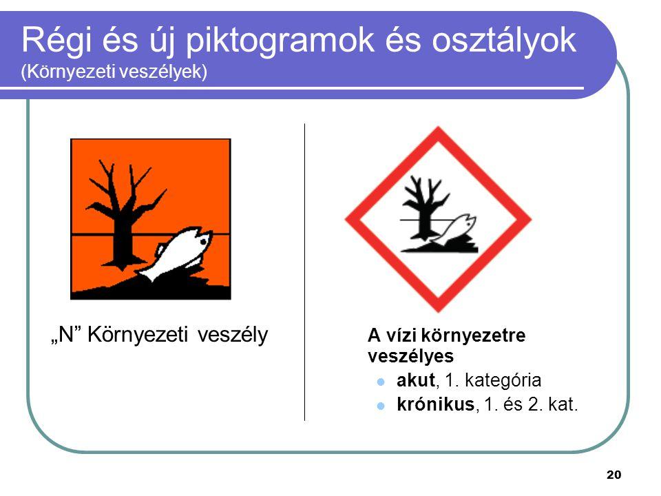 Régi és új piktogramok és osztályok (Környezeti veszélyek)