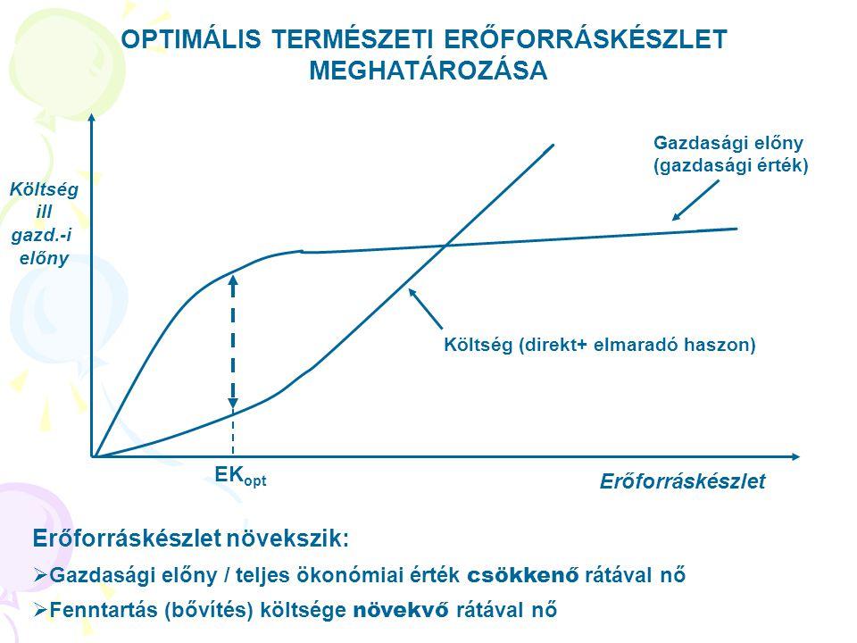 OPTIMÁLIS TERMÉSZETI ERŐFORRÁSKÉSZLET