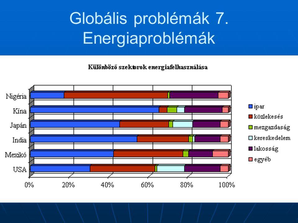 Globális problémák 7. Energiaproblémák