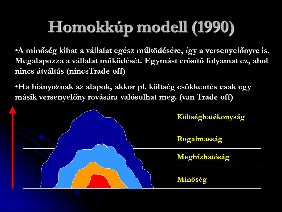Homokkúp modell (1990)