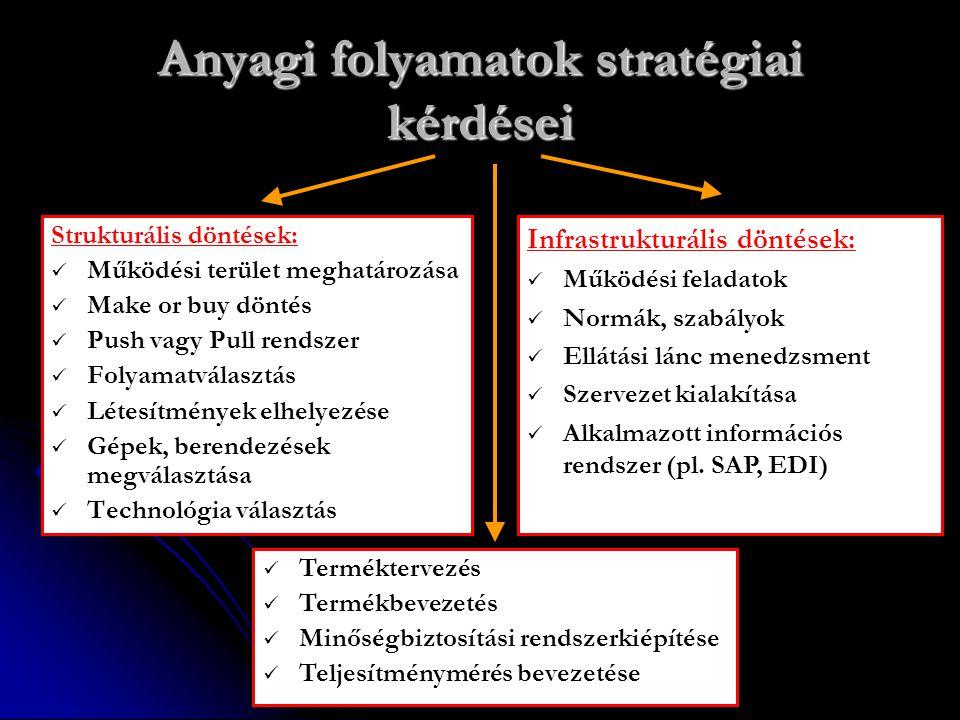 Anyagi folyamatok stratégiai kérdései