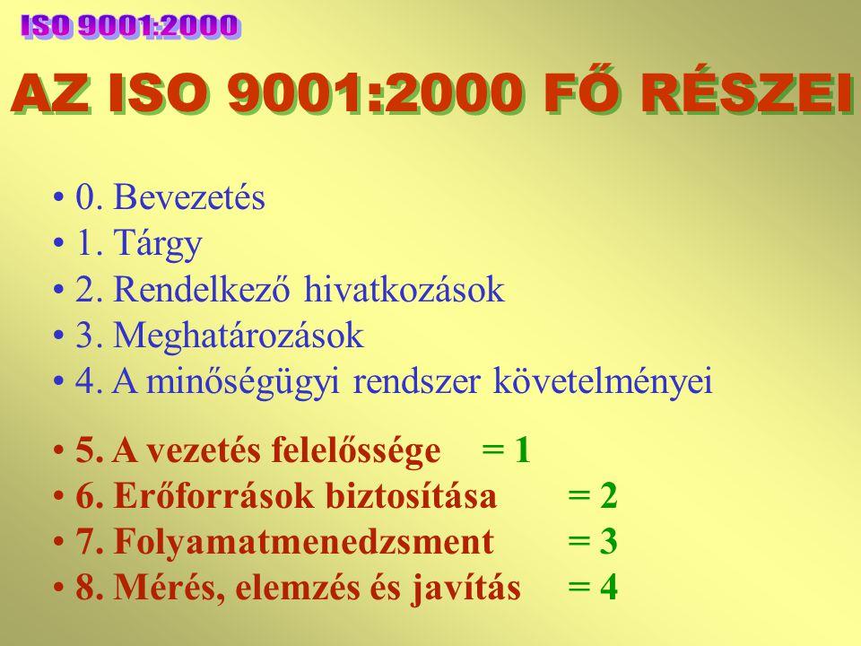 AZ ISO 9001:2000 FŐ RÉSZEI ISO 9001:2000 0. Bevezetés 1. Tárgy