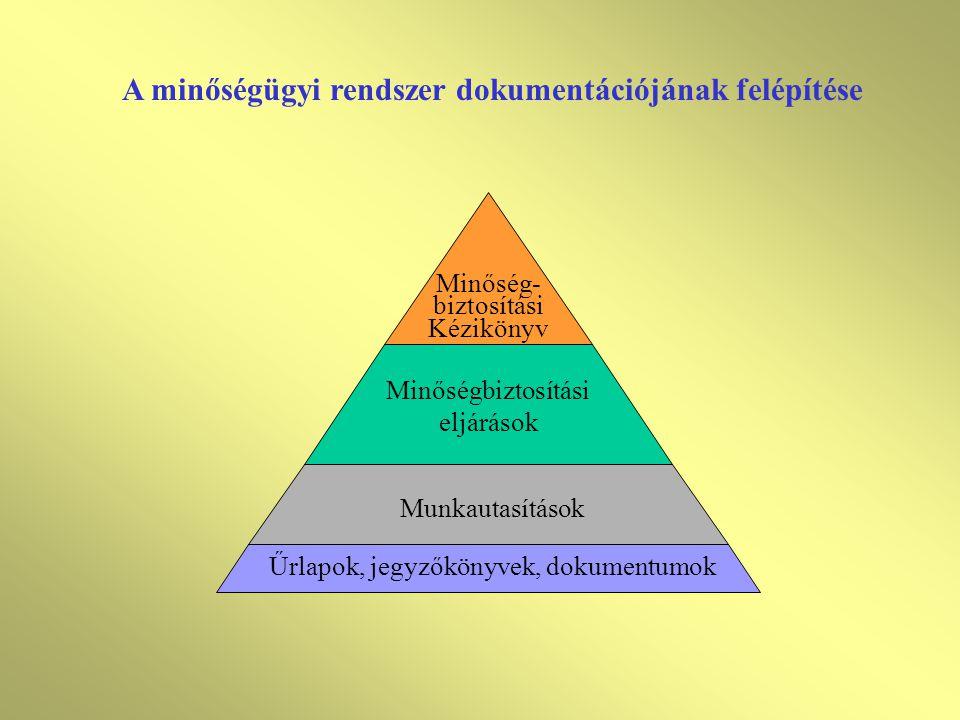 A minőségügyi rendszer dokumentációjának felépítése