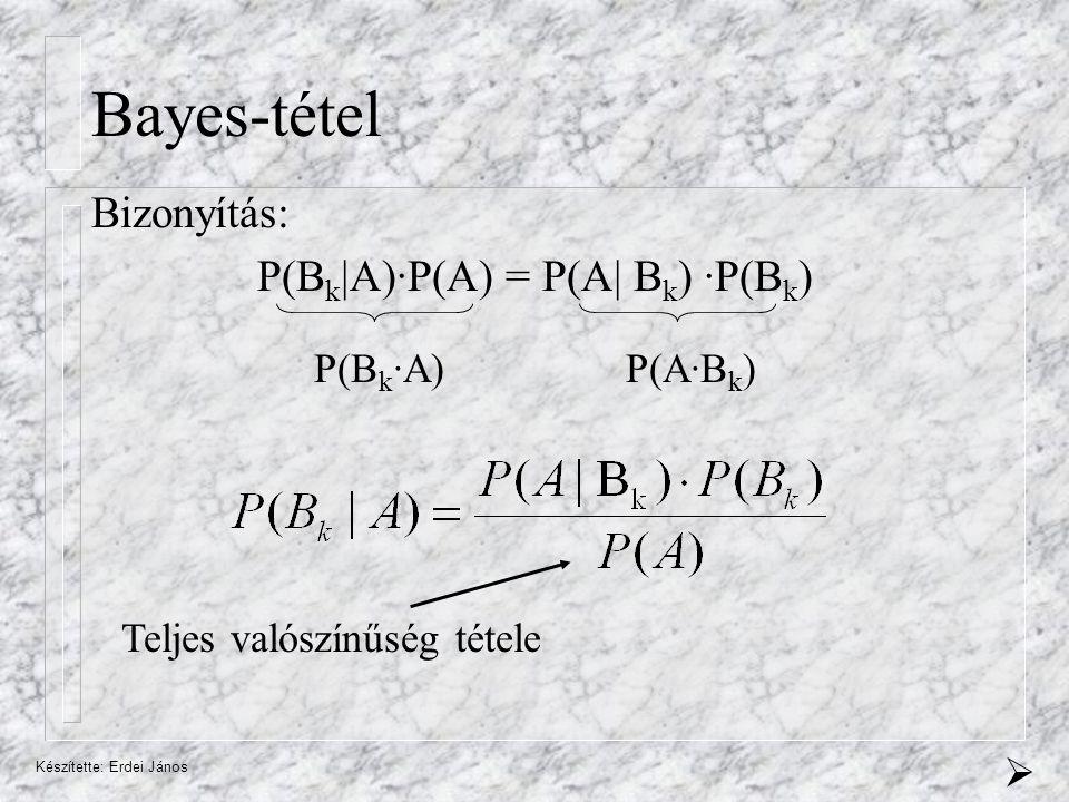 Bayes-tétel Bizonyítás: P(Bk|A)·P(A) = P(A| Bk) ·P(Bk) P(Bk·A) P(A·Bk)