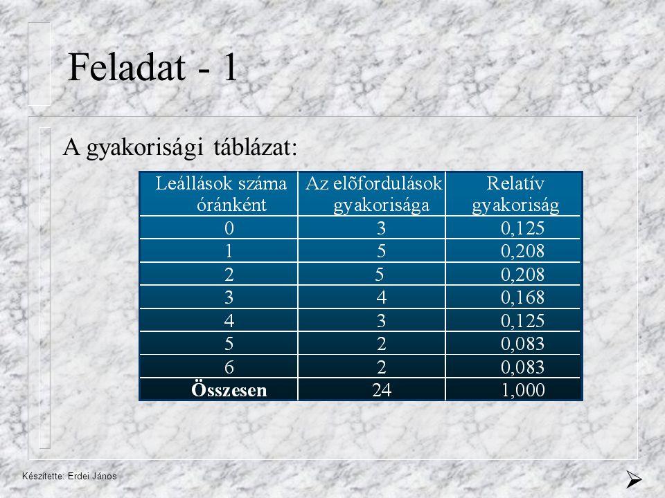 Feladat - 1 A gyakorisági táblázat:  Készítette: Erdei János