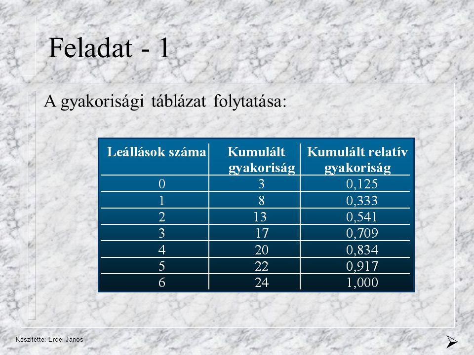 Feladat - 1 A gyakorisági táblázat folytatása: 