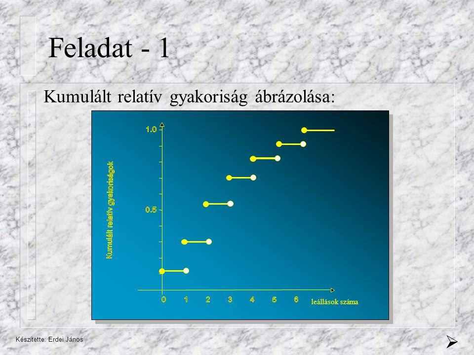 Feladat - 1 Kumulált relatív gyakoriság ábrázolása:  leállások száma