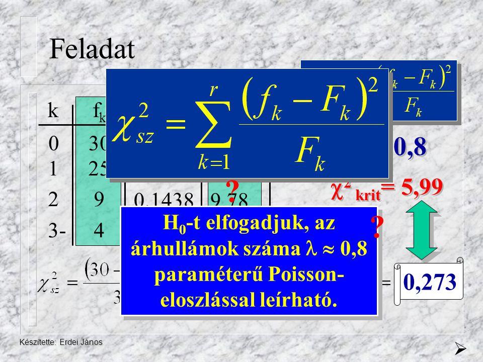Feladat   0,8 2 krit= 5,99 0,273 k fk Fk pk 0 30 1 25 2 9 3- 4