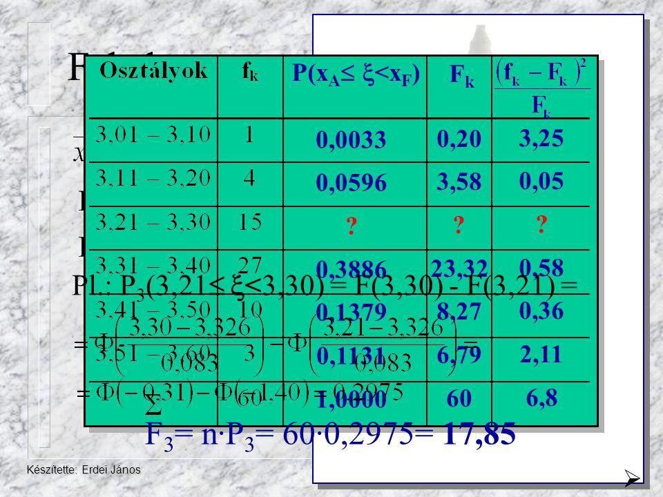 Feladat P(xA <xF) Fk. 0,0033. 0,0596. 0,3886. 0,1379. 0,1131. 1,0000. 0,20. 3,58. 23,32.