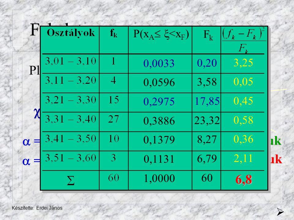 Feladat 2 szám= 6,8 Pl.: P1(3,01 <3,10) = P1(<3,10) = 0,0033