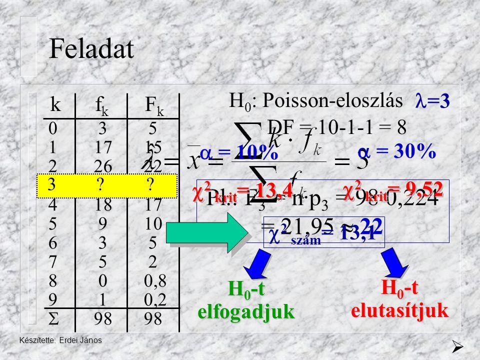 Feladat Pl.: F3 = n·p3 = 98·0,224 = 21,95  22 H0: Poisson-eloszlás