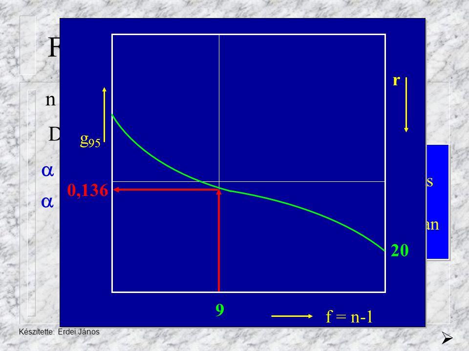 Feladat n = 10 r = 20 gsz = 0,183 DF (f) = n-1= 10-1=9  = 5%