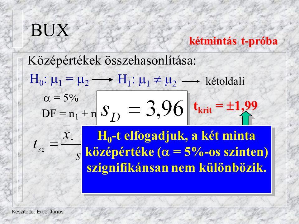 BUX Középértékek összehasonlítása: H0: 1 = 2 H1: 1  2