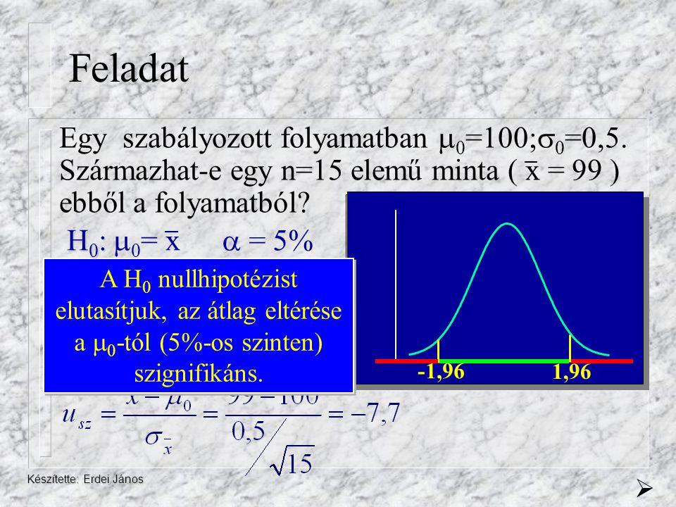 Feladat Egy szabályozott folyamatban 0=100;0=0,5. Származhat-e egy n=15 elemű minta ( x = 99 ) ebből a folyamatból