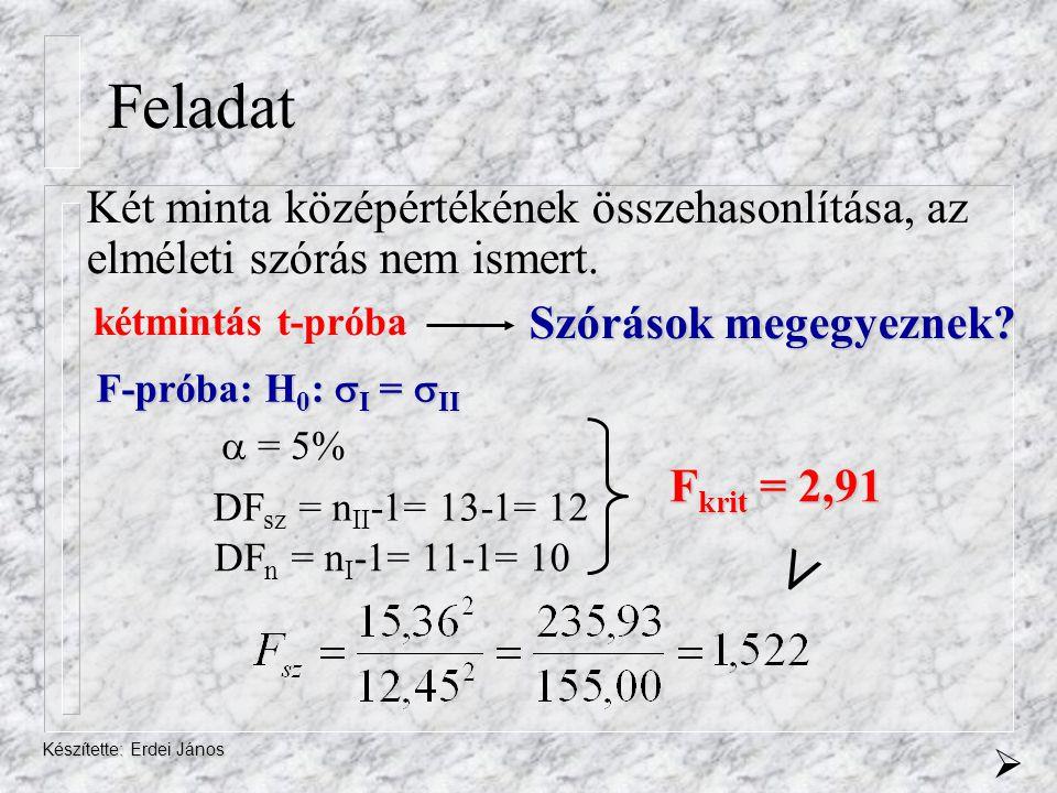 Feladat Két minta középértékének összehasonlítása, az elméleti szórás nem ismert. kétmintás t-próba.