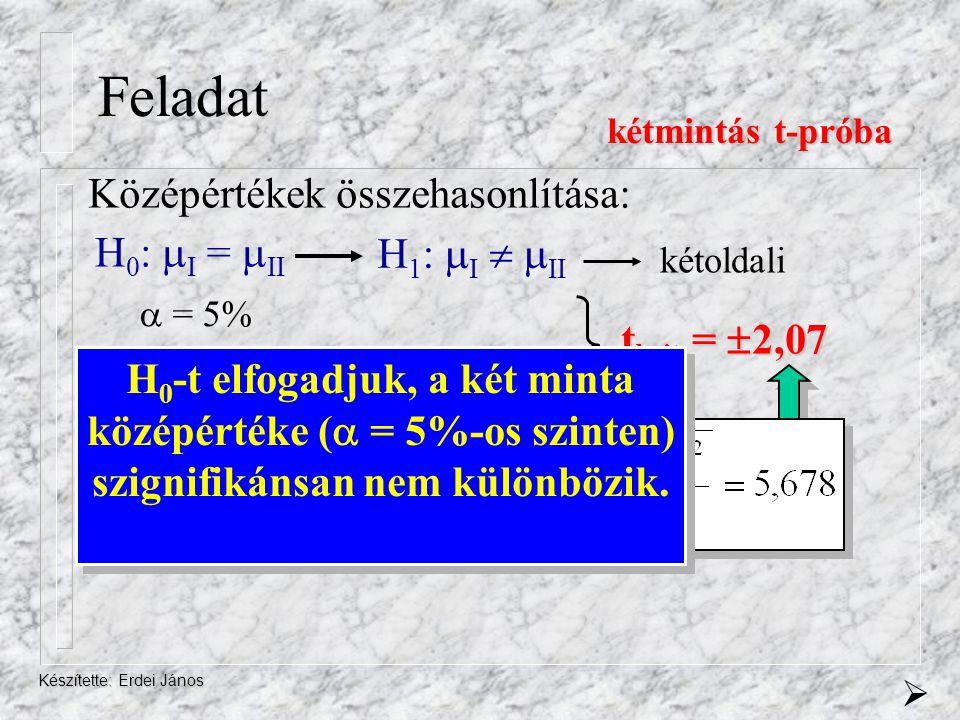Feladat Középértékek összehasonlítása: H0: I = II H1: I  II