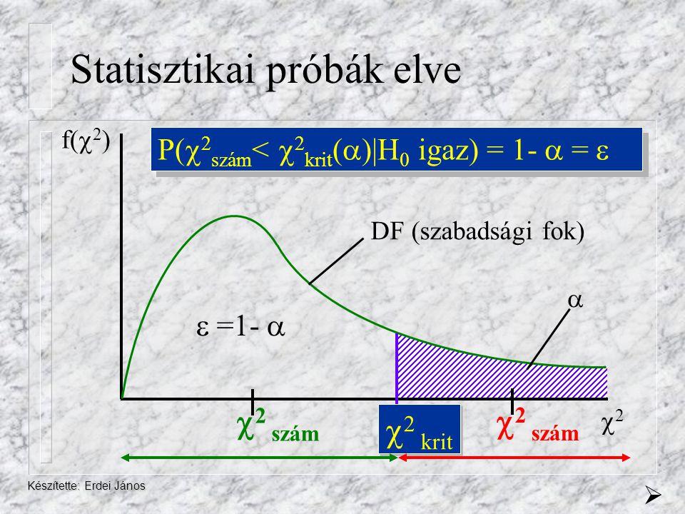 Statisztikai próbák elve