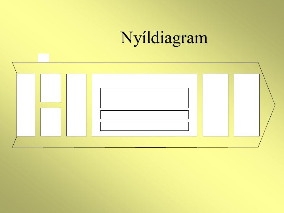 Nyíldiagram A módszer a lényeg, nem a példa!!