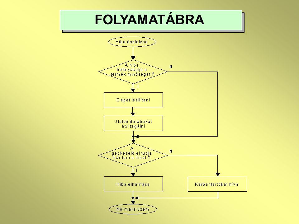 FOLYAMATÁBRA