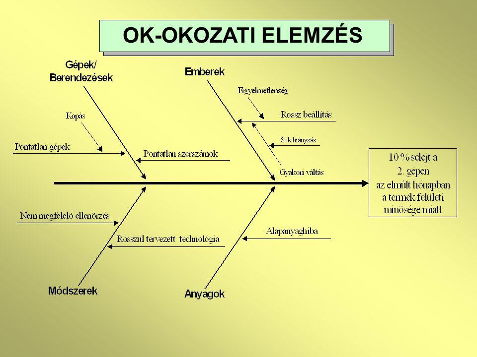 OK-OKOZATI ELEMZÉS