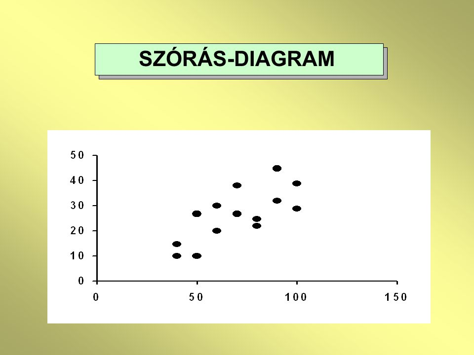 SZÓRÁS-DIAGRAM
