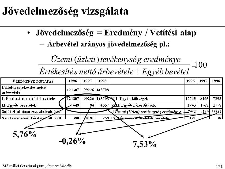 Jövedelmezőség vizsgálata