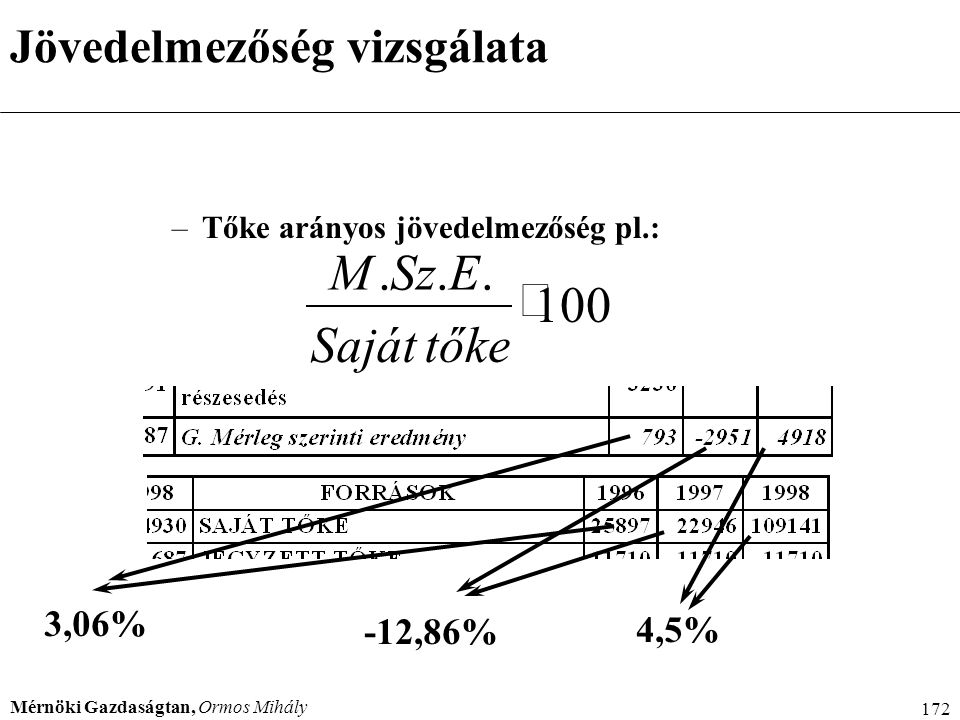 M . Sz . E . × 100 Saját t őke Jövedelmezőség vizsgálata 3,06% -12,86%
