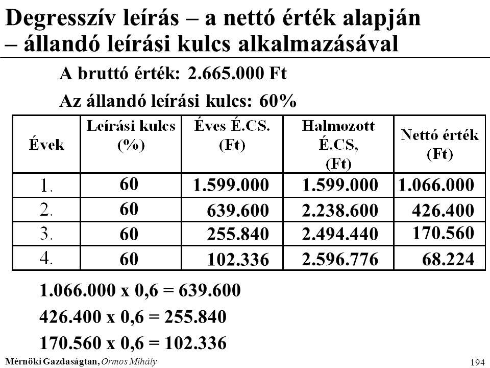 Menedzser 2000 Degresszív leírás – a nettó érték alapján – állandó leírási kulcs alkalmazásával. A bruttó érték: 2.665.000 Ft.