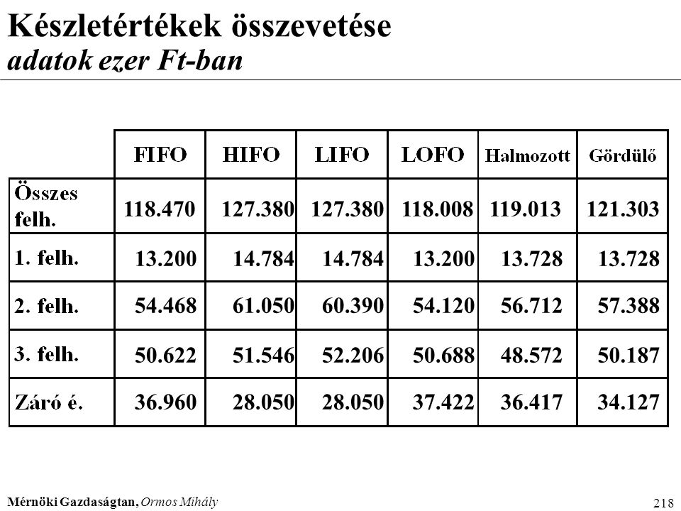 Készletértékek összevetése adatok ezer Ft-ban